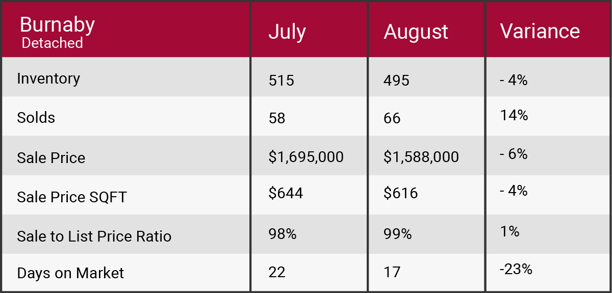 burnaby August 2017 market update