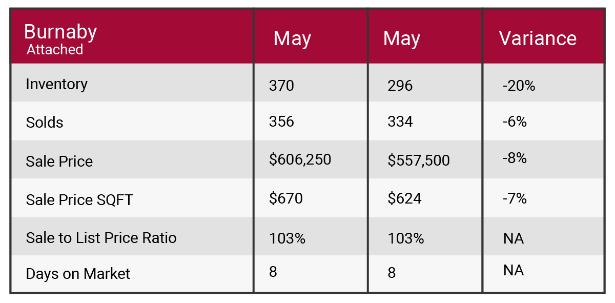burnaby June 2017 market update