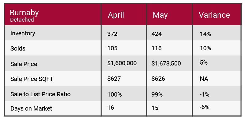 Burnaby May 2017 market update