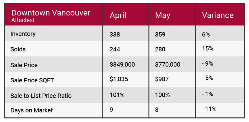 Downtown Vancouver May 2017 market update