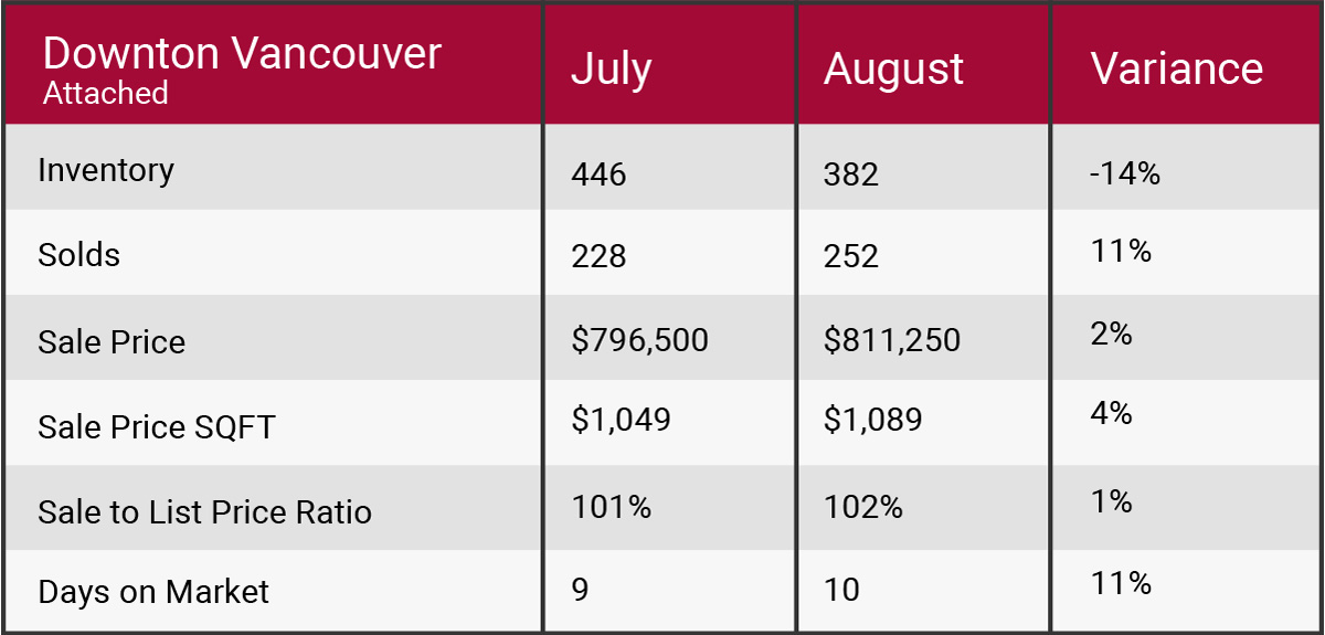 Downtown Vancouver August 2017 market update