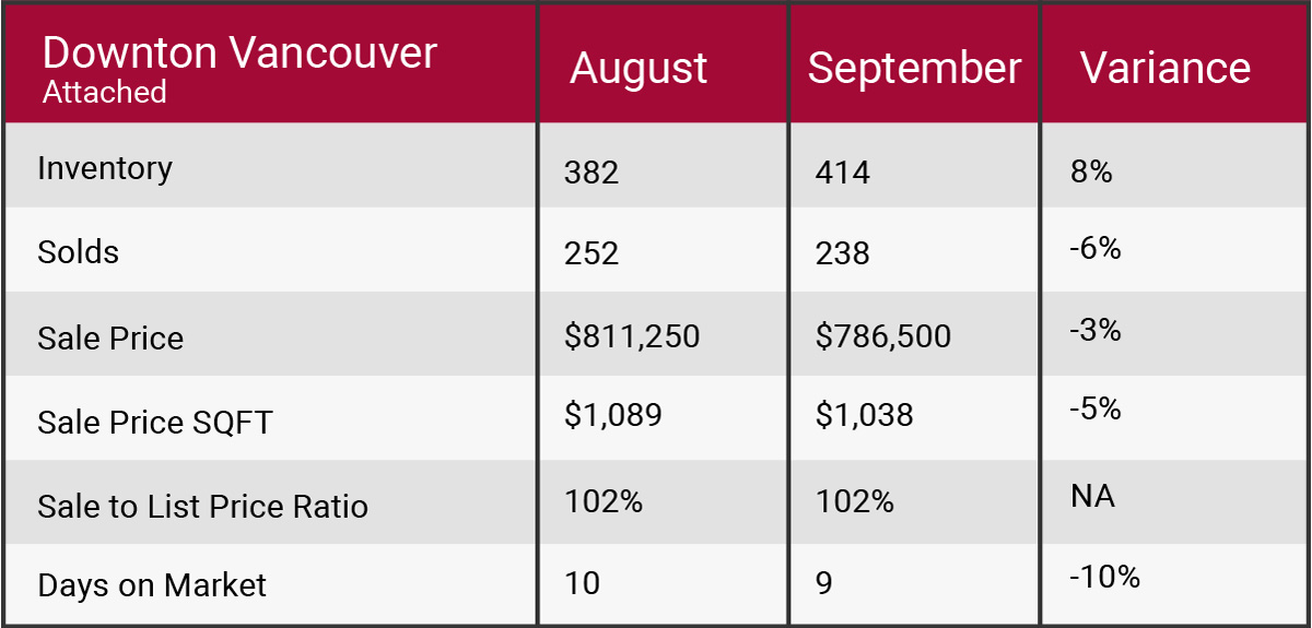Downtown Vancouver September 2017 market update