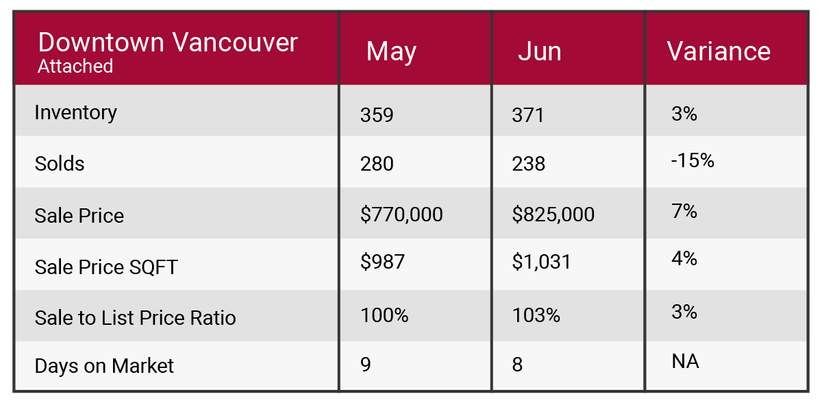 Downtown Vancouver June 2017 market update