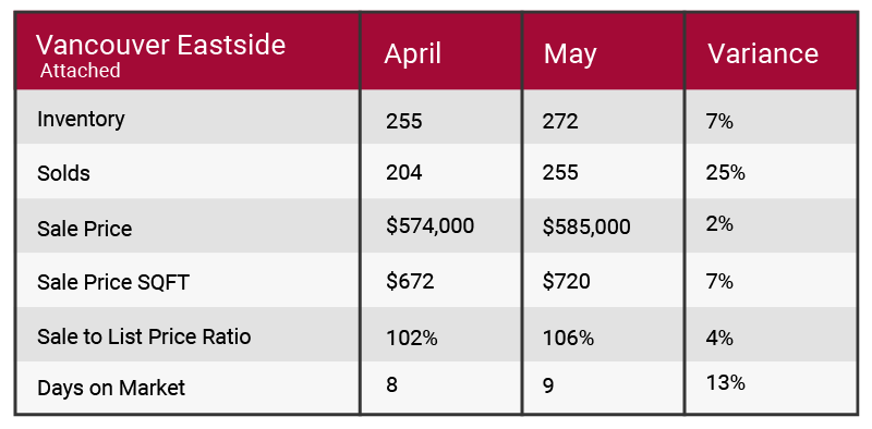 Vancouver Eastside May 2017 market update