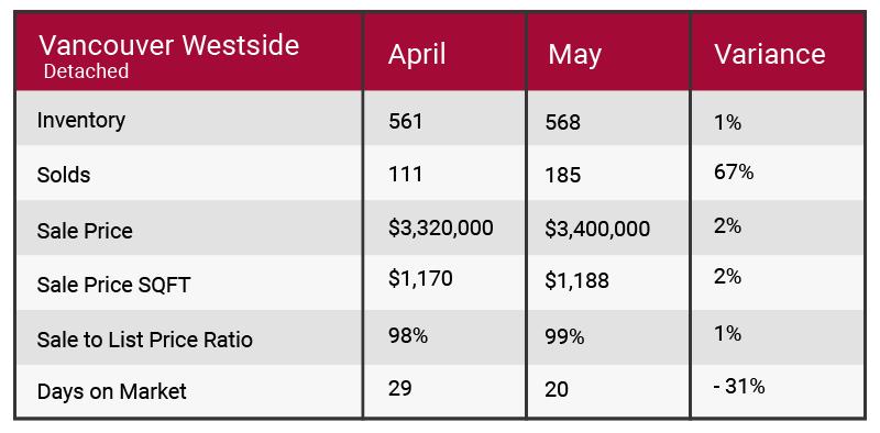 Vancouver Westside May 2017 market update