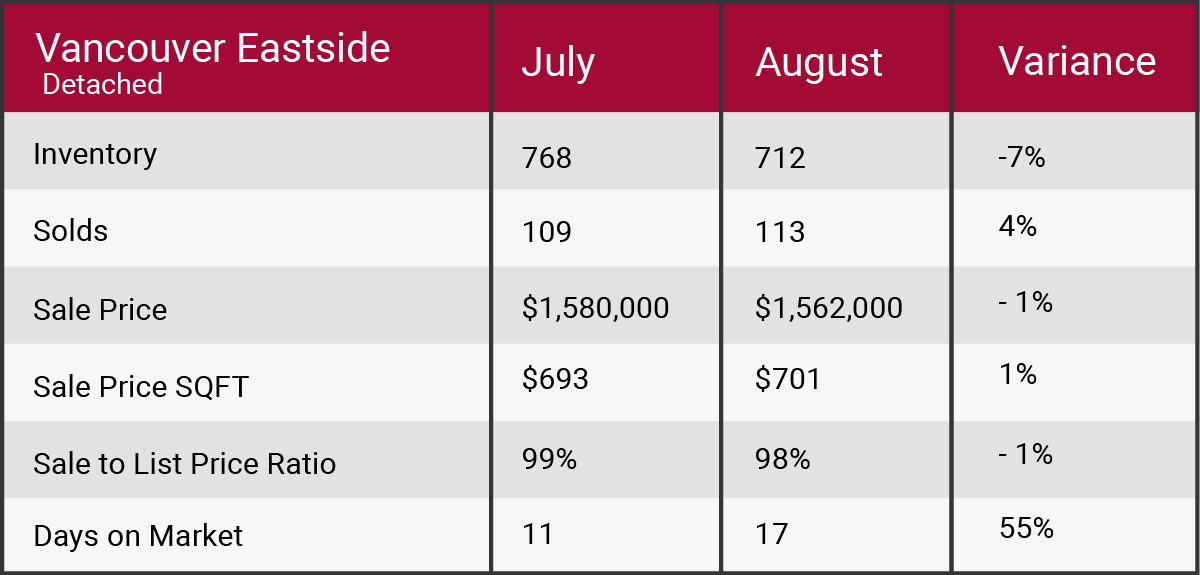 Vancouver east August 2017 market update