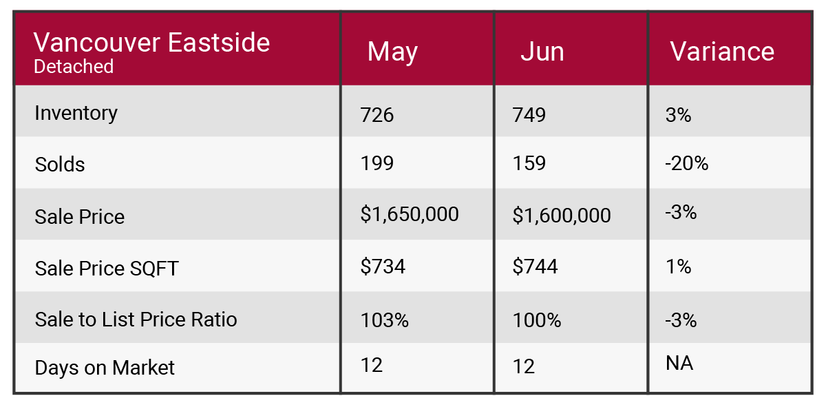Vancouver east June 2017 market update