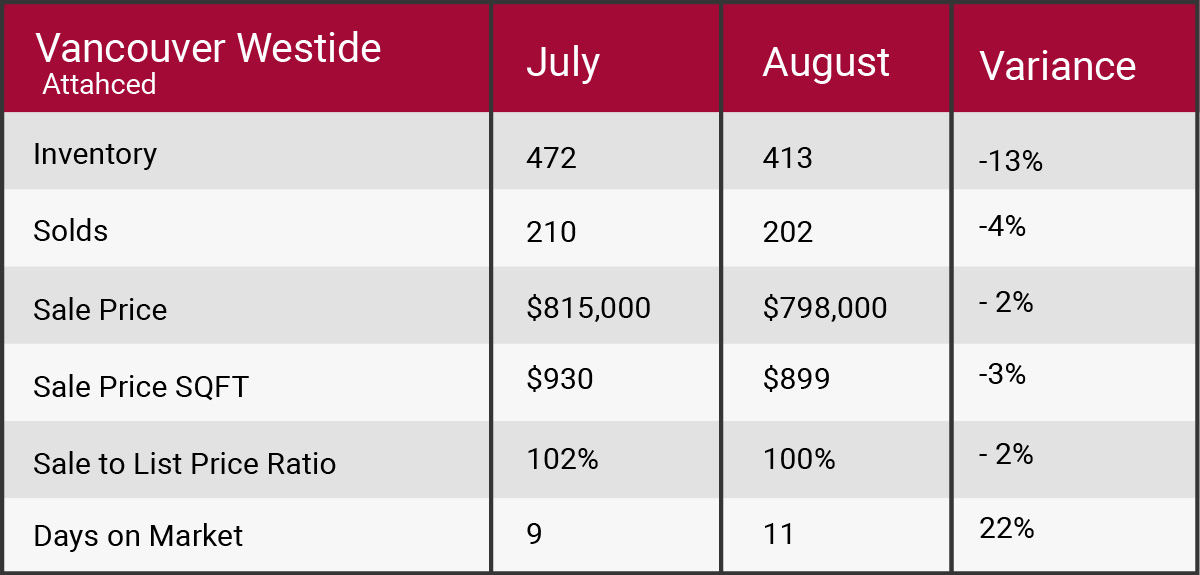 Vancouver West August 2017 market update
